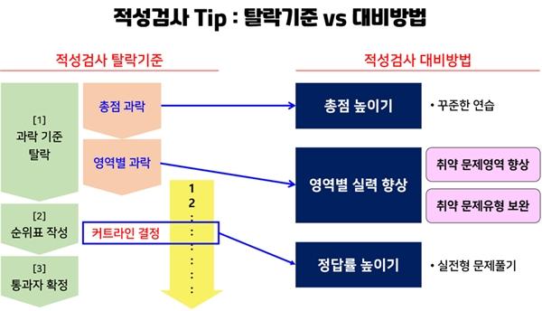 [나상무의 취업드림] 대기업 적성검사 '탈락 기준'의 비밀