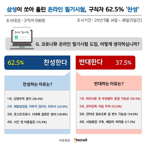 """삼성 GSAT 첫 온라인 진행 """"대리시험, 컨닝 막는 것이 관건"""""""