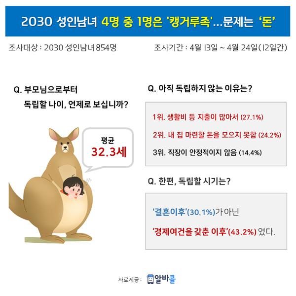 2030 성인남녀 4명 중 1명은 '캥거루족'…76% '돈 문제' 때문