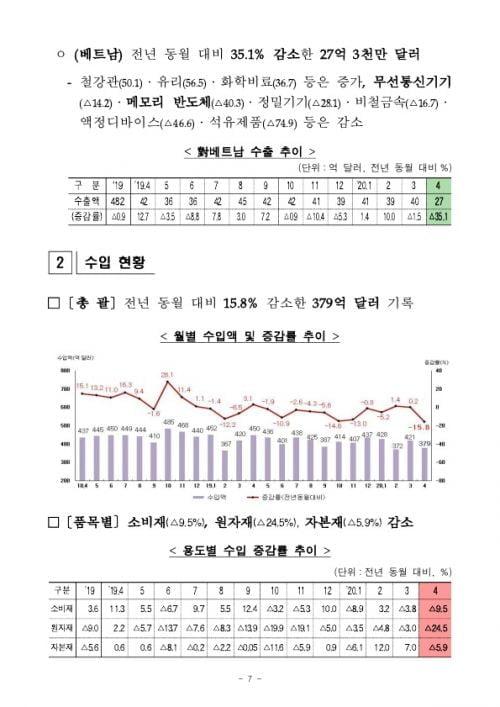 4월 수출 25.1% 감소… 99개월만에 무역수지 적자 전환