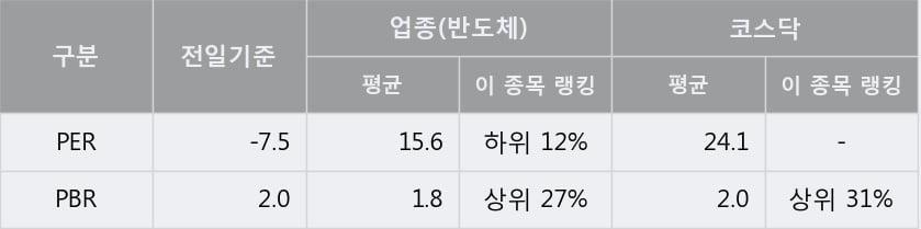 '루미마이크로' 10% 이상 상승, 단기·중기 이평선 정배열로 상승세