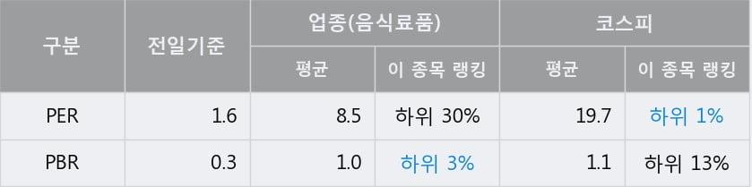 '사조대림' 5% 이상 상승, 전일 종가 기준 PER 1.6배, PBR 0.3배, 저PER