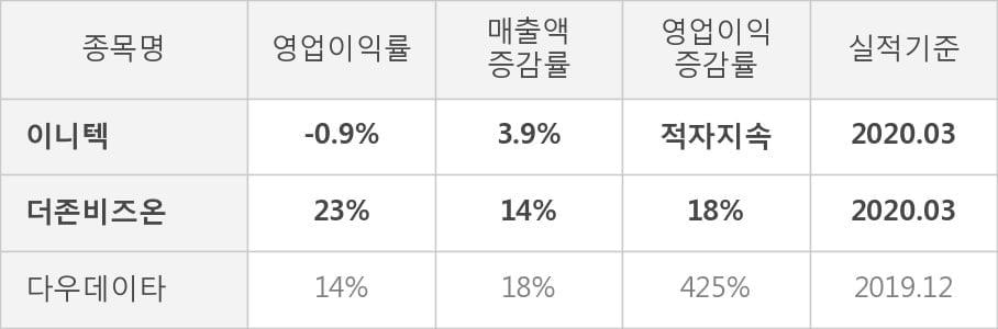 [잠정실적]이니텍, 올해 1Q 매출액 706억(+3.9%) 영업이익 -6.2억(적자지속) (연결)
