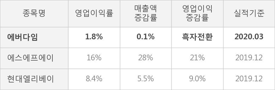 [잠정실적]에버다임, 올해 1Q 매출액 636억(+0.1%) 영업이익 11.5억(흑자전환) (연결)