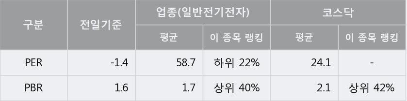 'GV' 10% 이상 상승, 주가 반등 시도, 단기·중기 이평선 역배열