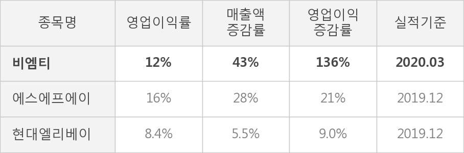 [잠정실적]비엠티, 올해 1Q 영업이익 급증 29.5억원... 전년동기比 136%↑ (연결)
