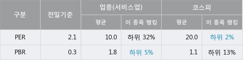 '다우기술' 5% 이상 상승, 단기·중기 이평선 정배열로 상승세