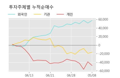 'NICE' 5% 이상 상승, 단기·중기 이평선 정배열로 상승세
