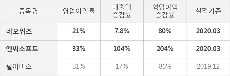 [잠정실적]네오위즈, 3년 중 최고 영업이익 기록, 매출액은 전년동기 대비 7.8%↑ (연결)