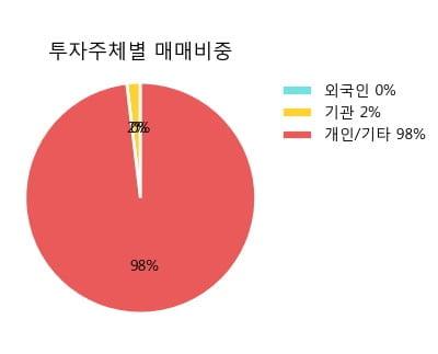'조흥' 5% 이상 상승, 단기·중기 이평선 정배열로 상승세
