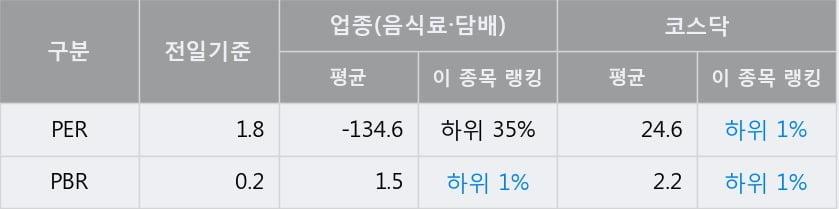 '매일홀딩스' 10% 이상 상승, 전일 종가 기준 PER 1.8배, PBR 0.2배, 저PER, 저PBR
