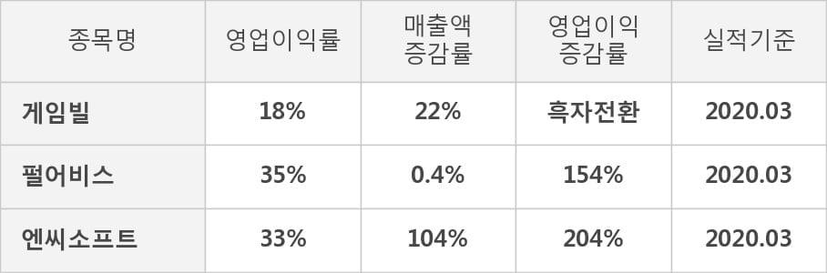 [잠정실적]게임빌, 올해 1Q 영업이익 62.3억원... 전년동기比 큰 폭 증가 (연결)