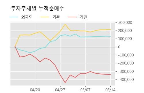 '이수화학' 5% 이상 상승, 단기·중기 이평선 정배열로 상승세