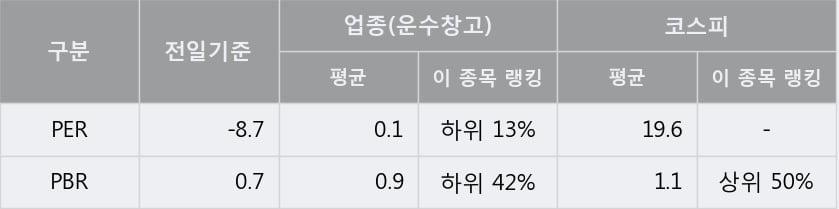 '동방' 5% 이상 상승, 단기·중기 이평선 정배열로 상승세