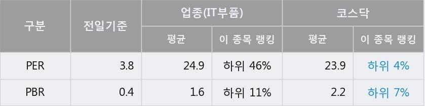 '동양이엔피' 10% 이상 상승, 전일 종가 기준 PER 3.8배, PBR 0.4배, 저PER, 저PBR