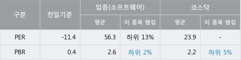 '이니텍' 10% 이상 상승, 단기·중기 이평선 정배열로 상승세
