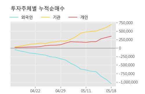 '현대차2우B' 5% 이상 상승, 주가 5일 이평선 상회, 단기·중기 이평선 역배열
