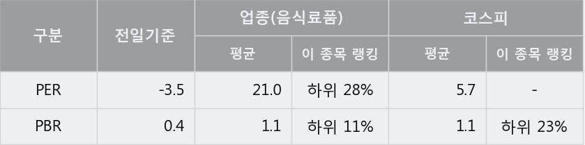 '무학' 5% 이상 상승, 단기·중기 이평선 정배열로 상승세