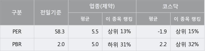 '신신제약' 15% 이상 상승, 단기·중기 이평선 정배열로 상승세