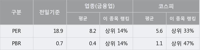 '동아쏘시오홀딩스' 5% 이상 상승, 단기·중기 이평선 정배열로 상승세