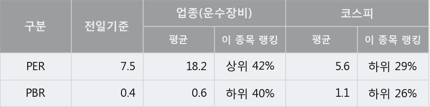 '두올' 5% 이상 상승, 단기·중기 이평선 정배열로 상승세