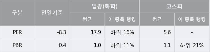 '한화솔루션' 5% 이상 상승, 단기·중기 이평선 정배열로 상승세
