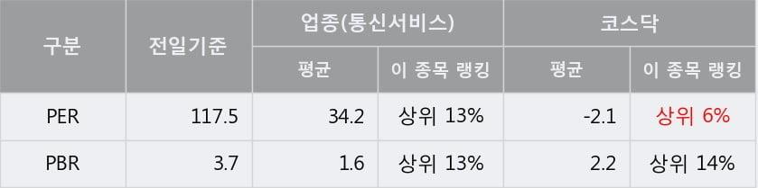 '전파기지국' 10% 이상 상승, 단기·중기 이평선 정배열로 상승세