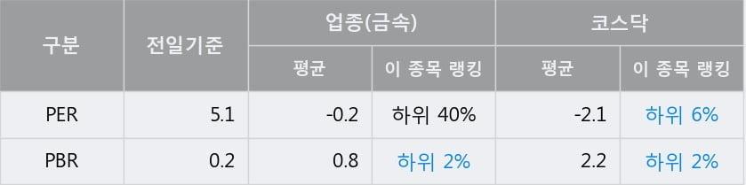 '동국산업' 10% 이상 상승, 전일 종가 기준 PER 5.1배, PBR 0.2배, 저PER, 저PBR