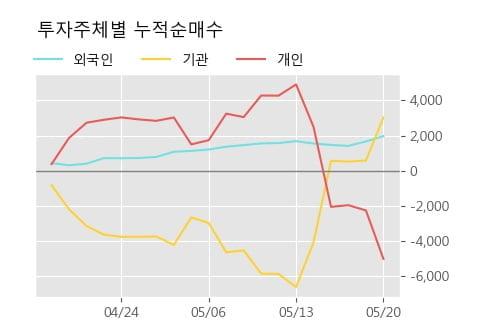 '크리스에프앤씨' 10% 이상 상승, 단기·중기 이평선 정배열로 상승세