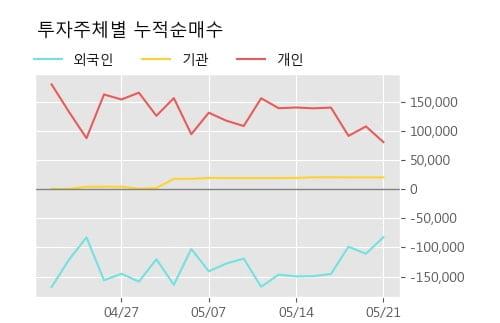 '혜인' 5% 이상 상승, 단기·중기 이평선 정배열로 상승세