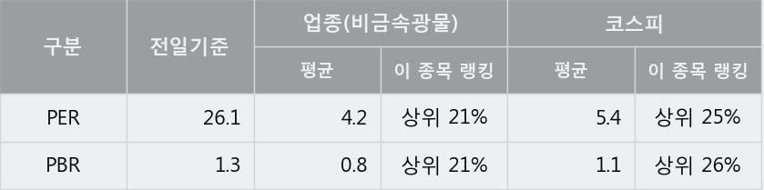 '유니온머티리얼' 상한가↑ 도달, 단기·중기 이평선 정배열로 상승세