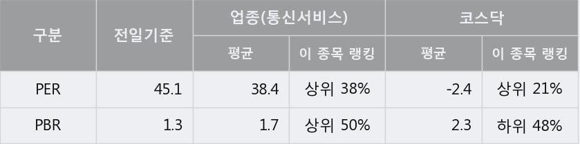 '한네트' 10% 이상 상승, 단기·중기 이평선 정배열로 상승세