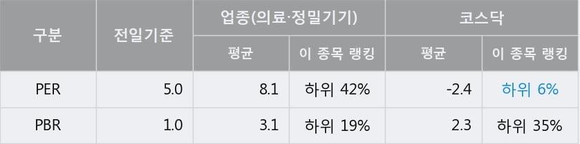 '옴니시스템' 15% 이상 상승, 전일 종가 기준 PER 5.0배, PBR 1.0배, 저PER