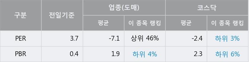 '리드코프' 10% 이상 상승, 단기·중기 이평선 정배열로 상승세