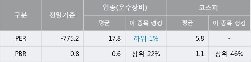 '세진중공업' 5% 이상 상승, 단기·중기 이평선 정배열로 상승세