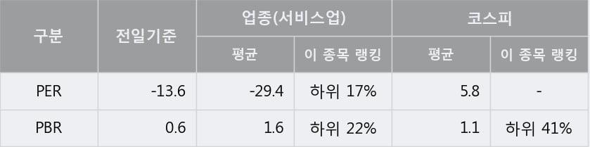 '용평리조트' 5% 이상 상승, 주가 상승세, 단기 이평선 역배열 구간