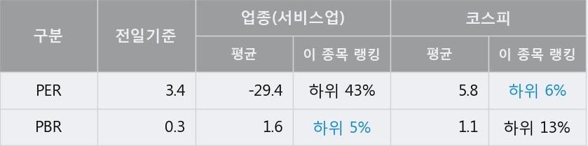 '다우기술' 5% 이상 상승, 전일 종가 기준 PER 3.4배, PBR 0.3배, 저PER