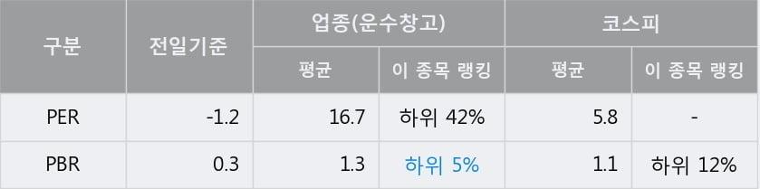 '인터지스' 5% 이상 상승, 단기·중기 이평선 정배열로 상승세