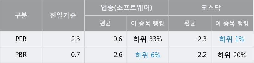 '한컴위드' 15% 이상 상승, 전일 종가 기준 PER 2.3배, PBR 0.7배, 저PER