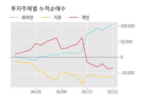 '한솔케미칼' 5% 이상 상승, 단기·중기 이평선 정배열로 상승세
