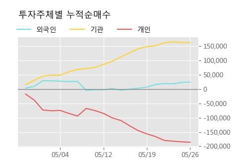 'NHN벅스' 10% 이상 상승, 단기·중기 이평선 정배열로 상승세