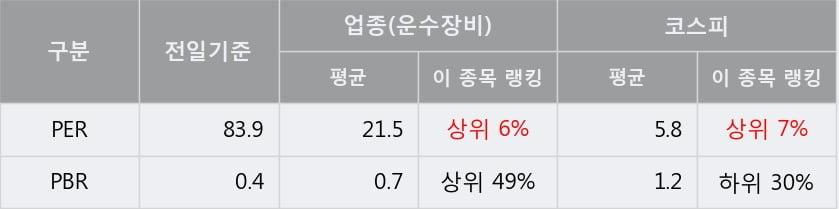 '지엠비코리아' 5% 이상 상승, 단기·중기 이평선 정배열로 상승세