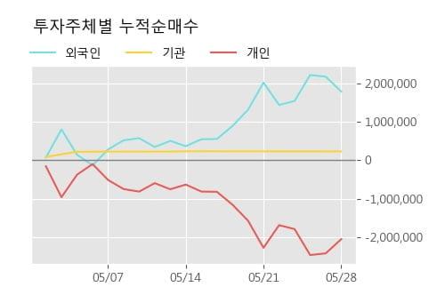 'SH에너지화학' 5% 이상 상승, 단기·중기 이평선 정배열로 상승세