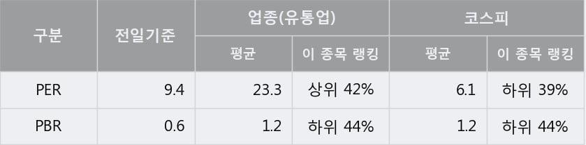'포스코인터내셔널' 5% 이상 상승, 단기·중기 이평선 정배열로 상승세