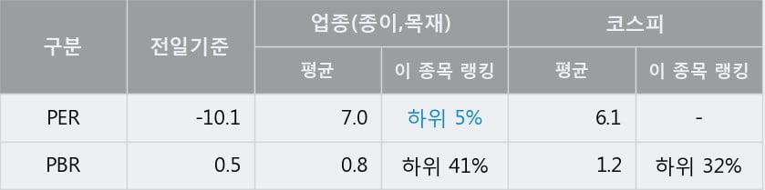 '한솔홈데코' 5% 이상 상승, 단기·중기 이평선 정배열로 상승세