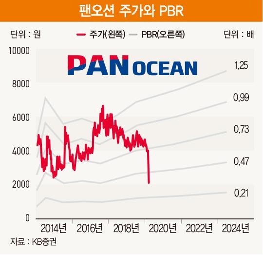 재무 탄탄한 팬오션…불황은 미래 10년 기대하게 만드는 기회