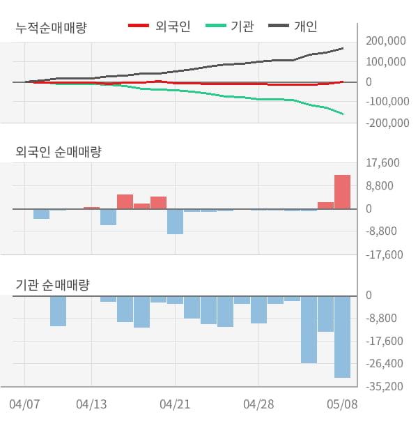 [잠정실적]정상제이엘에스, 올해 1Q 영업이익 급감 2.5억원... 전년동기比 -94%↓ (연결)