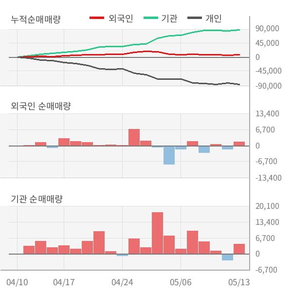 [잠정실적]코스맥스비티아이, 3년 중 최고 매출 달성, 영업이익은 전년동기 대비 -76%↓ (연결)