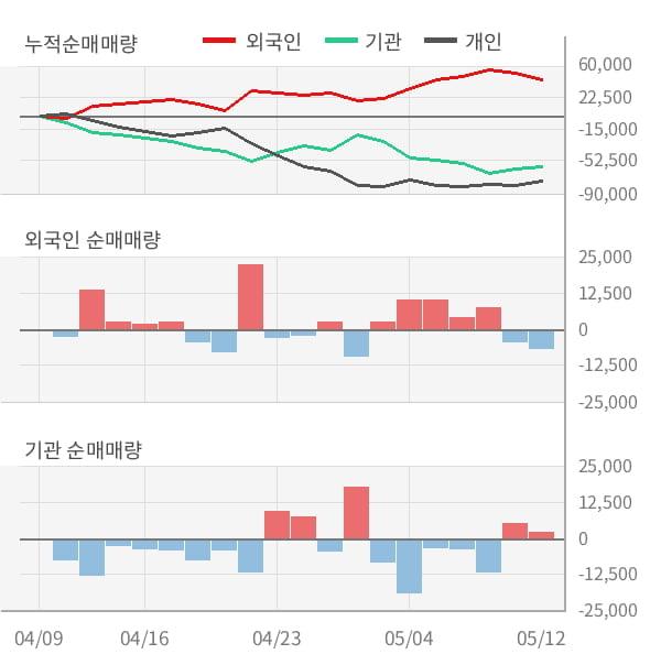 [잠정실적]컴투스, 매출액, 영업이익 모두 3년 최저 실적 기록 (연결)