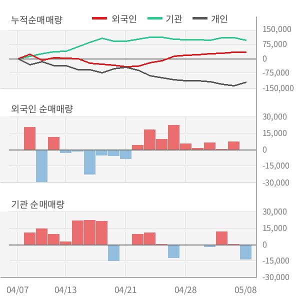 [잠정실적]아이마켓코리아, 3년 중 최저 매출 기록, 영업이익은 전년동기 대비 6.1%↑ (연결)